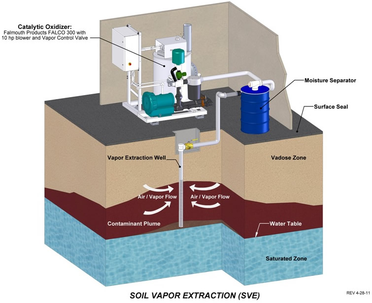 image gallery soil vapor